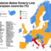 Population Below Poverty Line in European Countries