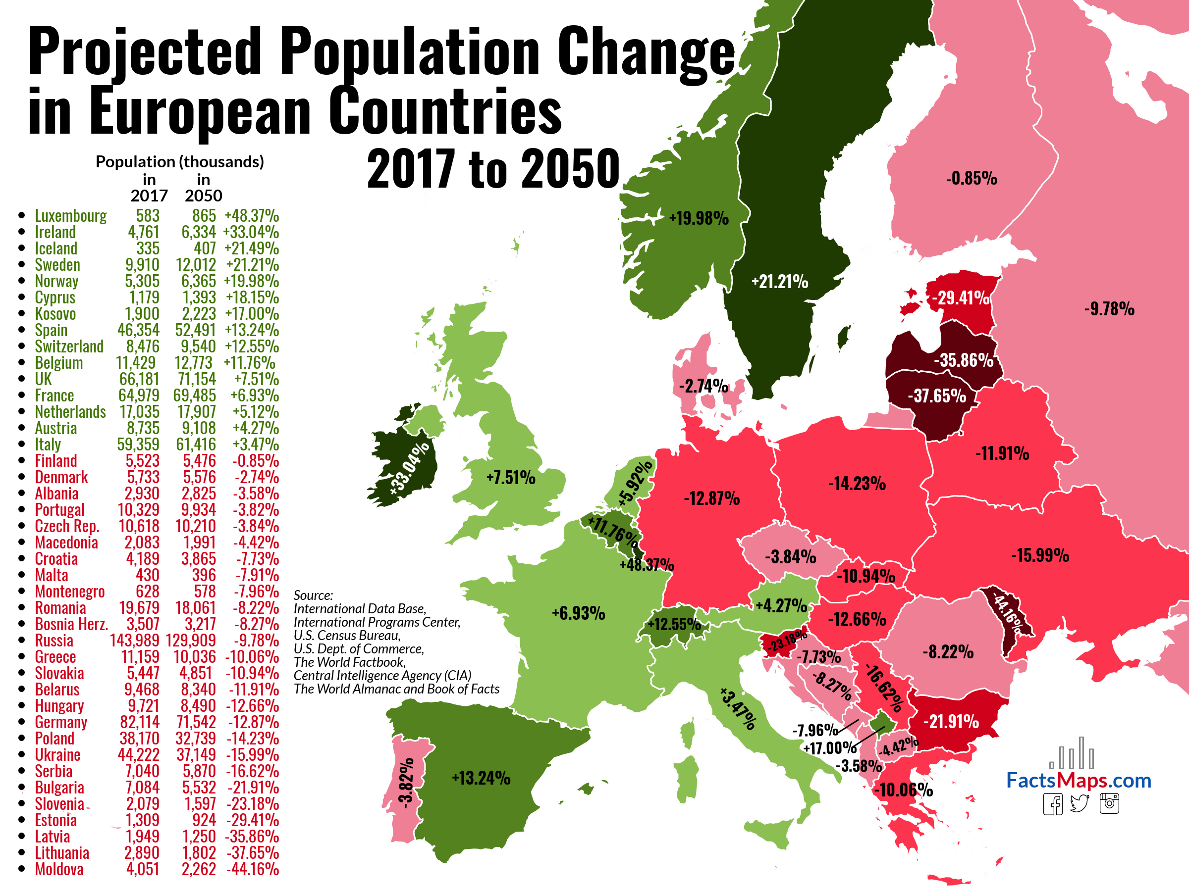 Projected Population Change In European Countries 2017 To