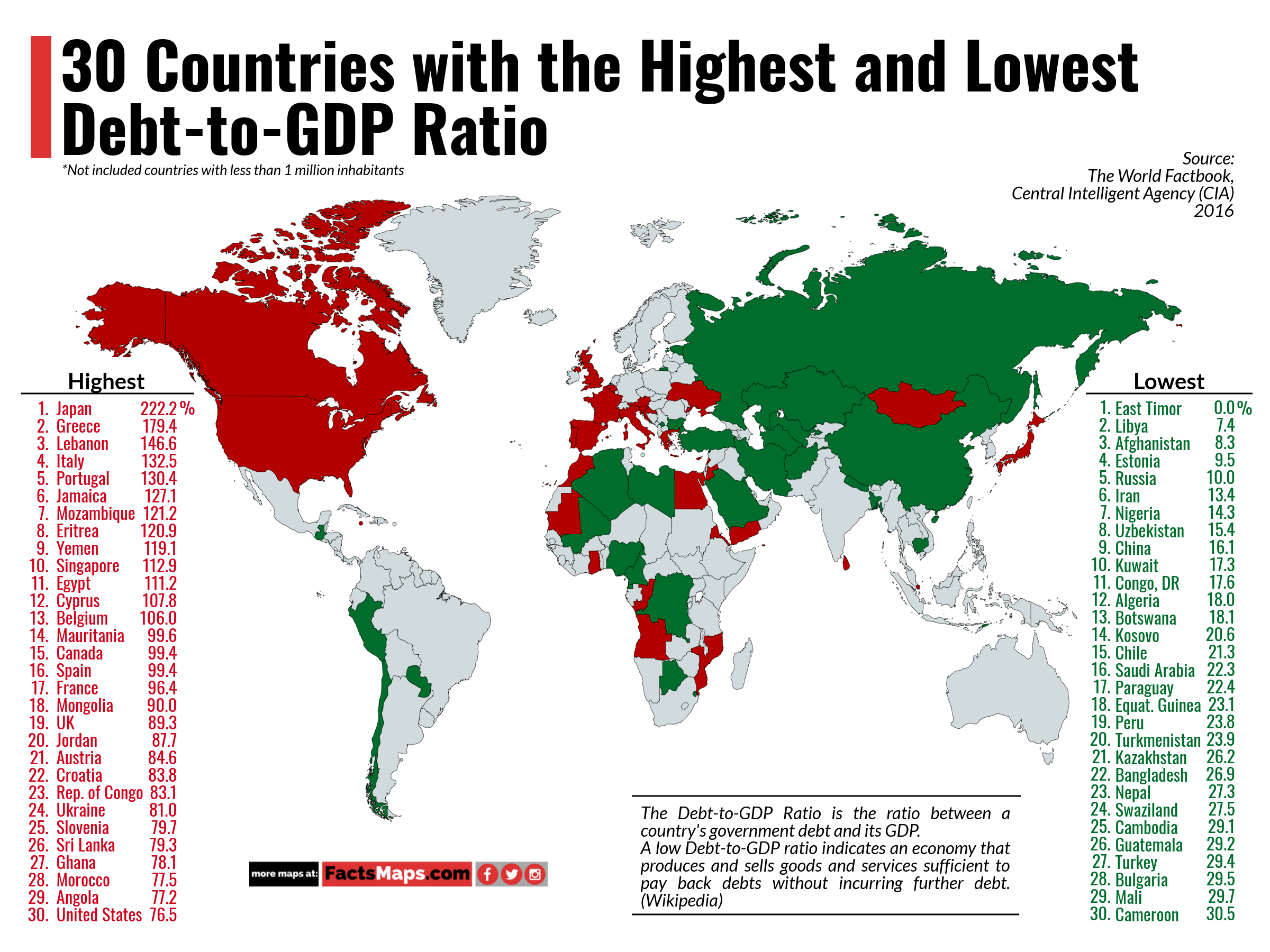 30 Countries with the Highest and Lowest Debt-to-GDP Ratio ... on international manufacturing map, international language map, international india map, international energy map, international risk map, international stock market map, international poverty map, international area map, international food map, international education map, international water map, international trade map, international business map,